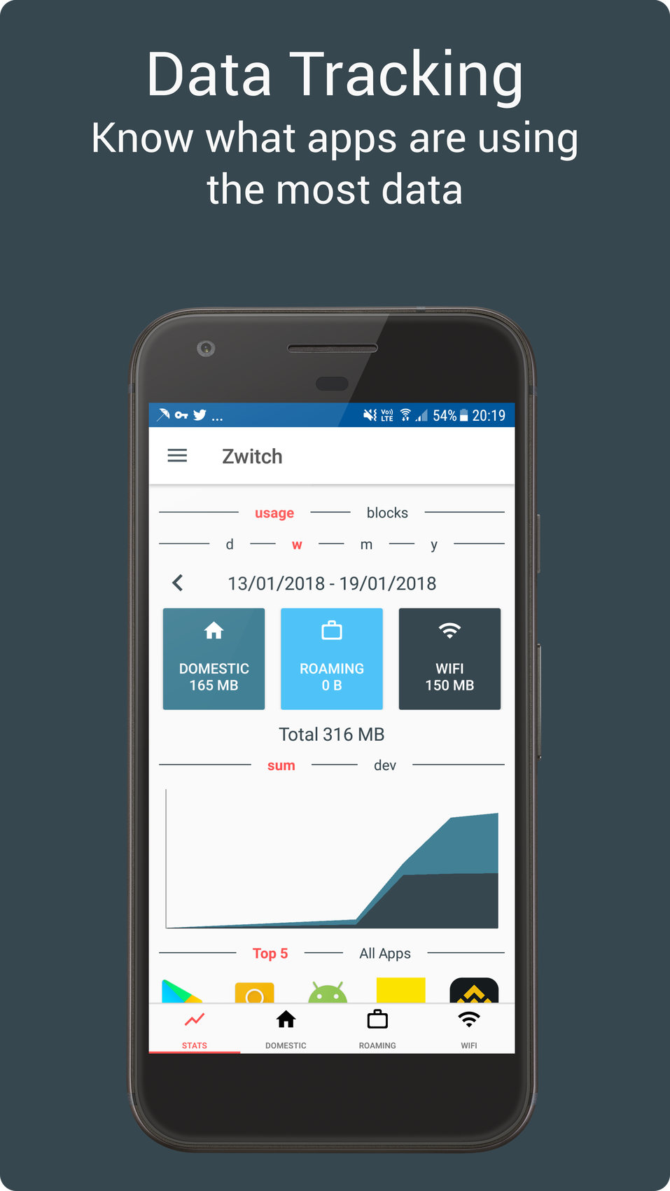 Zwitch - Data Manager