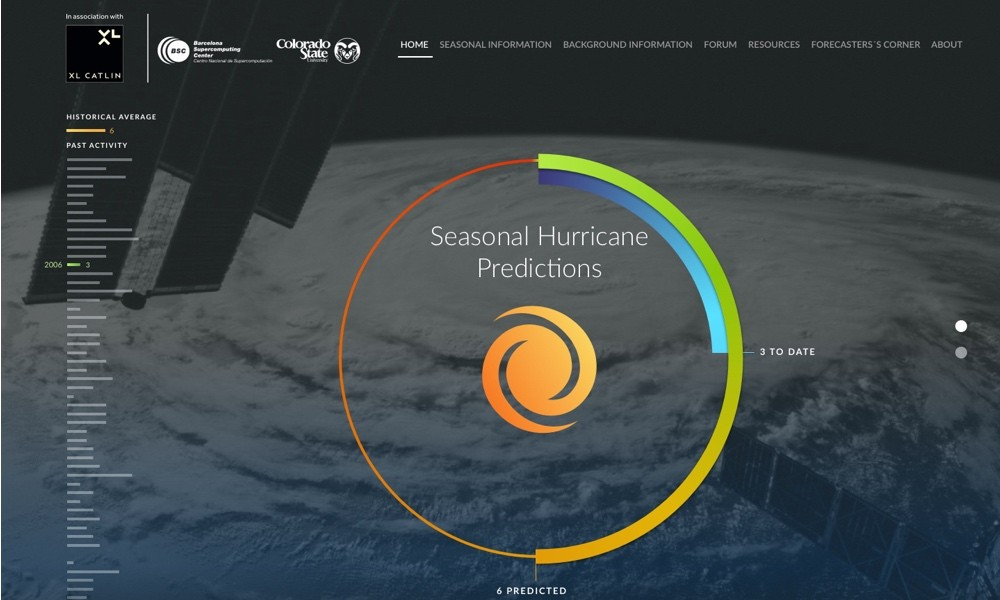 Seasonal Hurricane Predictions