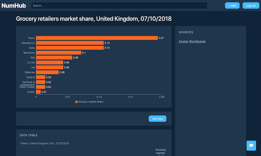 NumHub - numbers, statistics, market research and financial data