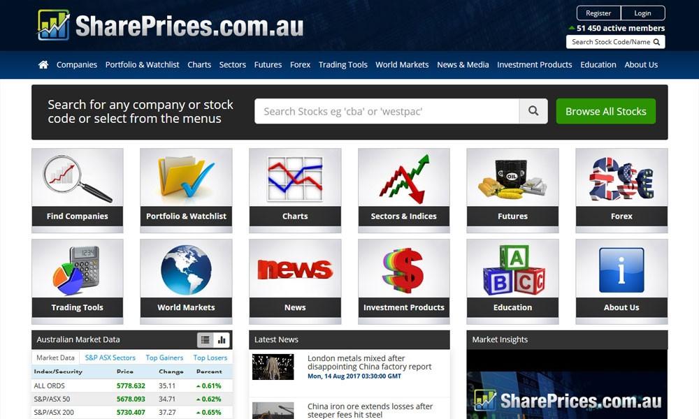 Share Prices Australia